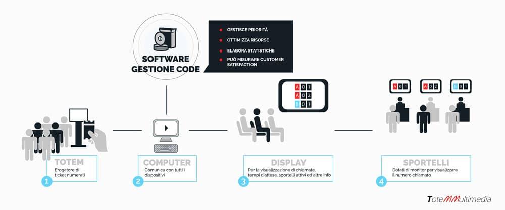 Totem elimina code | Totemmultimedia | schema elimina code